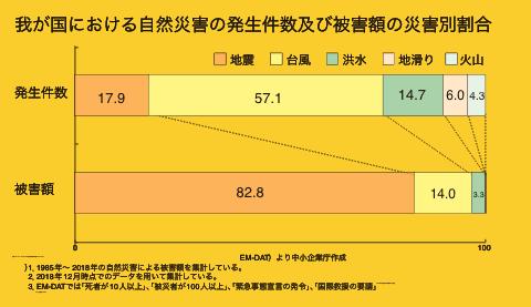 我が国における自然災害の発生件数および被害額の災害別割合