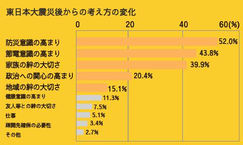 東日本大震災後からの考え方の変化